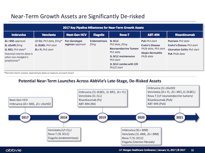 ABBV Near-Term Growth Assets Are Significantly De-Risked