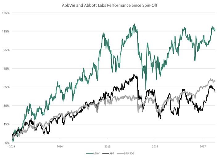 ABBV Performance Since Spin-Off