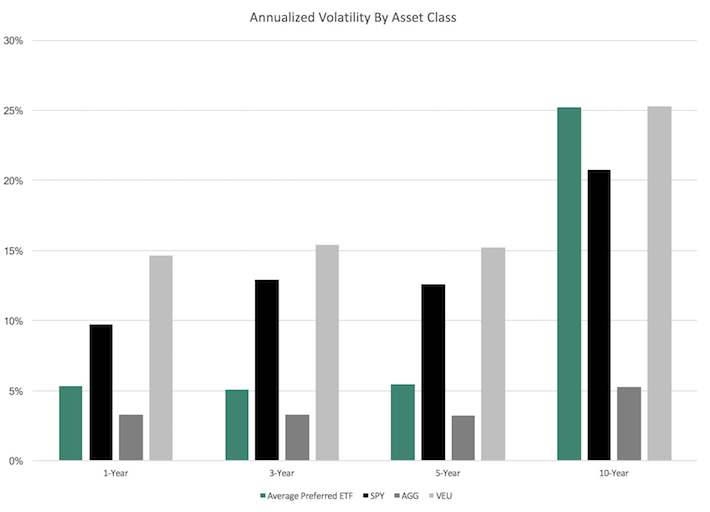 Annualized Volatility by Asset Class
