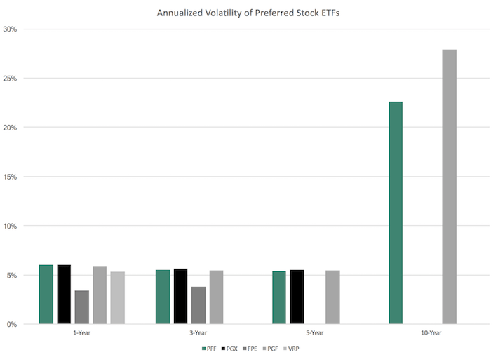 Annualized Volatility of Preferred Stock ETFs