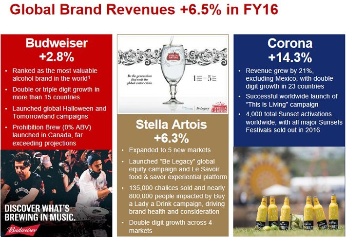 pricing strategy for beer budweiser Anheuser busch inbev is currently the world's largest brewing com- ing brews of beer: budweiser, bud light, michelob, michelob honey lager their strategy is to have sustainable top-line growth and focus on the target.