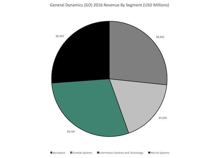 GD General Dynamics (GD) 2016 Revenue By Segment (USD Millions)