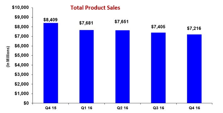 GILD Sales