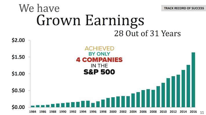 HRL We Have Grown Earnings 28 Out of 31 Years