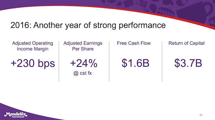 MDLZ Mondelez International 2016 - Another Year of Strong Performance