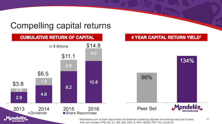 MDLZ Mondelez International Compelling Capital Returns