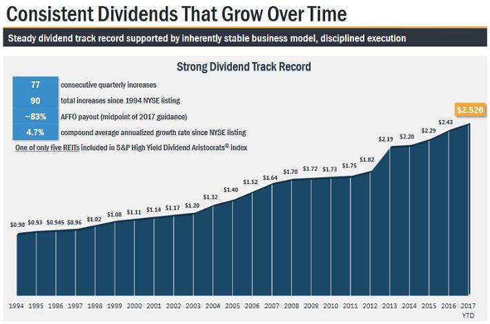 O Dividends