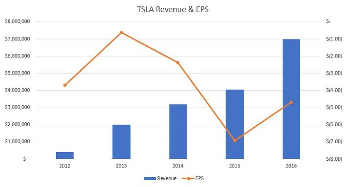 TSLA Revenue