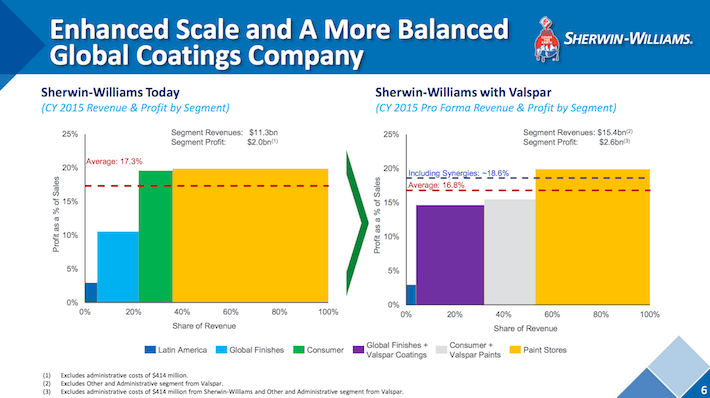 VAL Enhanced Scale and A More Balanced Global Coatings Company