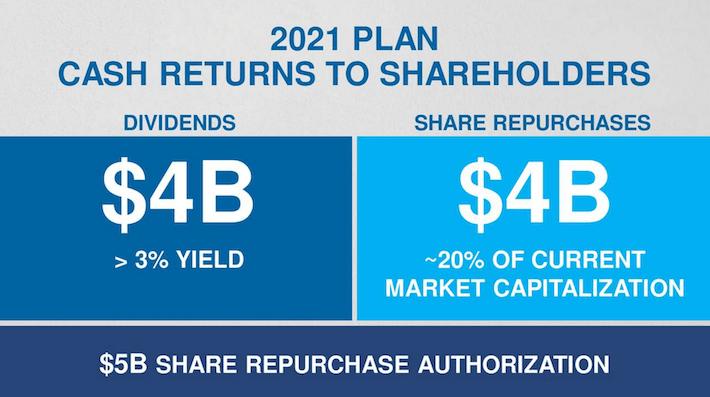 VFC 2021 Plan Cash Returns to Shareholders