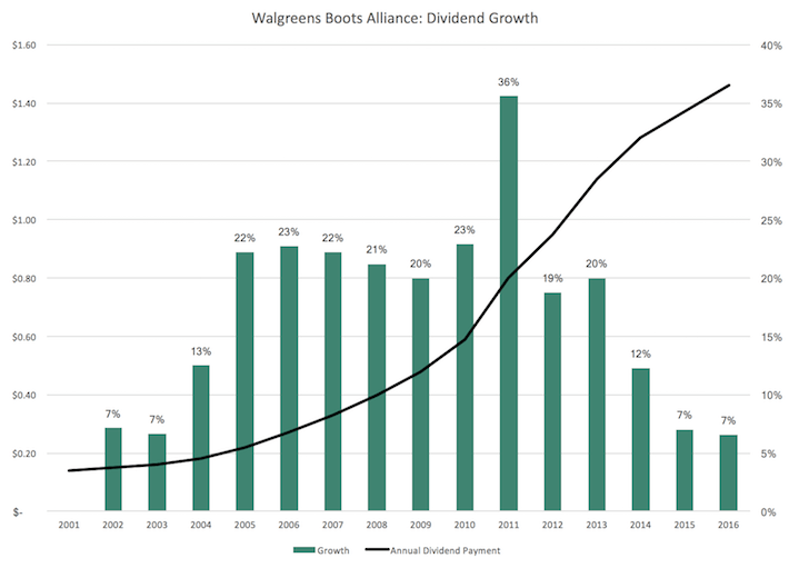 Robert W. Baird Reaffirms Outperform Rating for Walgreens Boots Alliance Inc (WBA)