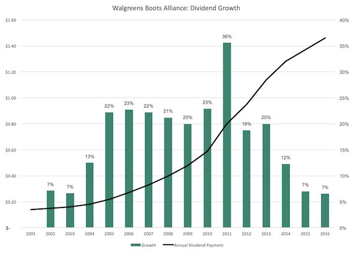 WBA Walgreens Boots Alliance Dividend Growth