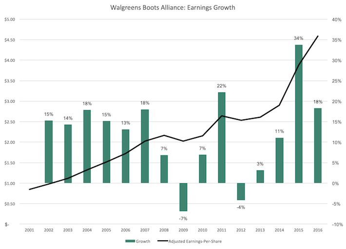 WBA Walgreens Boots Alliance Earnings Growth