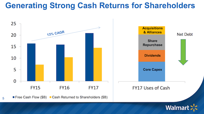 WMT Generating Strong Cash Returns For Shareholders