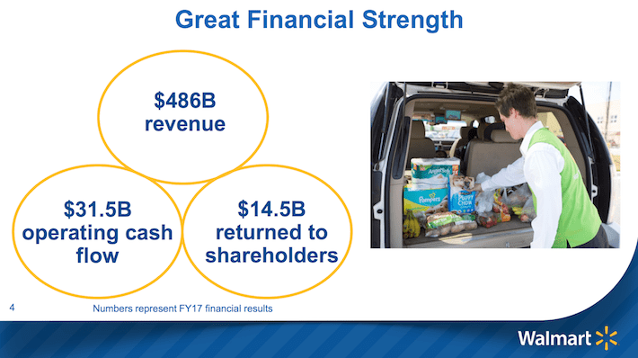 WMT Great Financial Strength