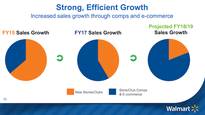 WMT Strong, Efficient Growth
