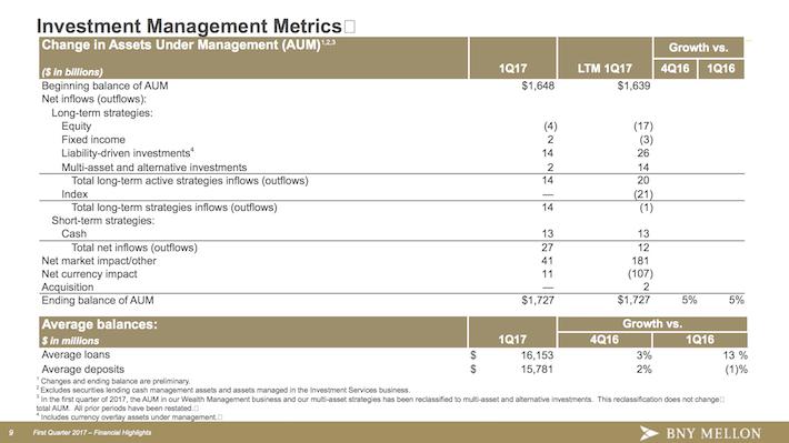 BK BNY Mellon Investment Management Metrics