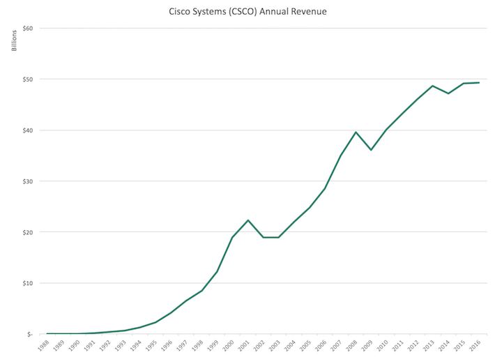 Cisco Systems (CSCO) Annual Revenue