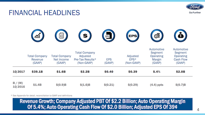 F Ford Motor Financial Headlines