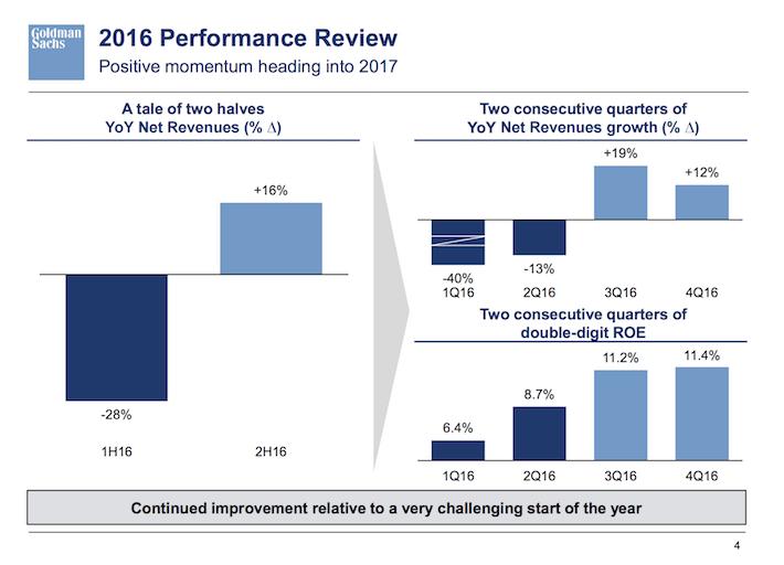 GS Goldman Sachs 2016 Performance Review