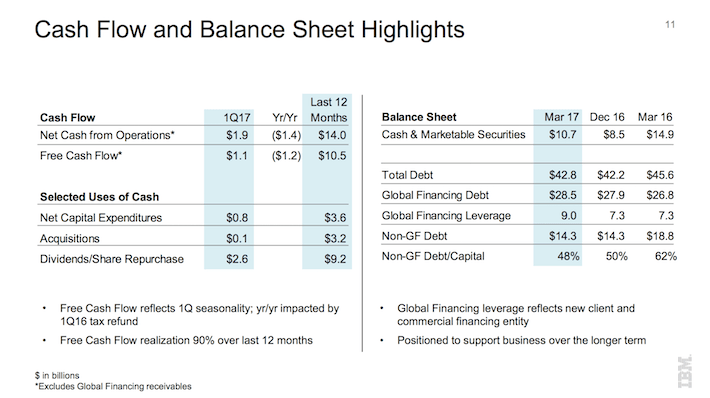 IBM International Business Machines Cash Flow and Balance Sheet Highlights
