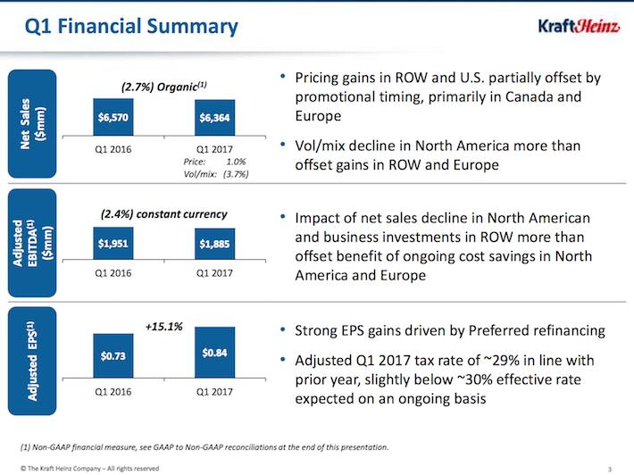 KHC Kraft Heinz Q1 Financial Summary
