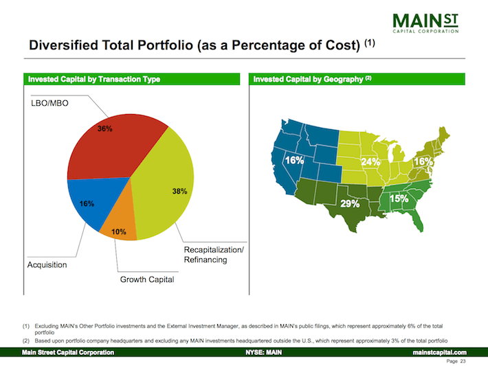 Main Street Capital Corporation Diversified Total Portfolio Part Two