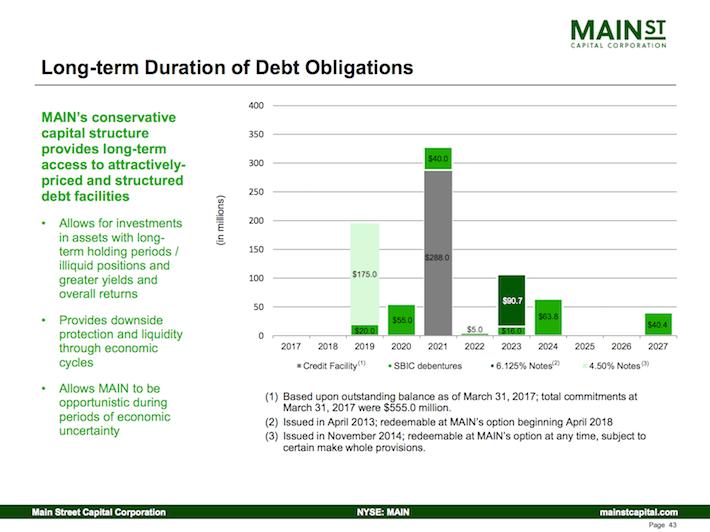 Main Street Capital Corporation Long-Term Duration of Debt Obligations