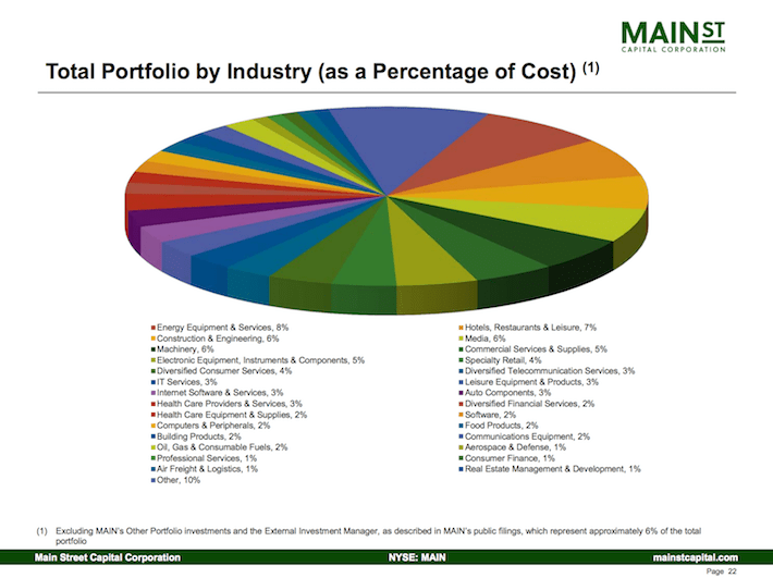 Main Street Capital Corporation Total Portfolio by Industry (as a Percentage of Cost)