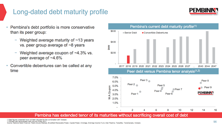 PBA Pembina Pipeline Long-Dated Debt Maturity Profile