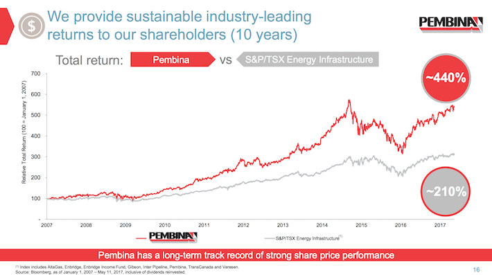 PBA Pembina Pipeline We Provide Sustainable Industry-Leading Returns to Our Shareholders (10 Years)