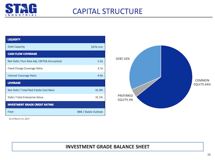 STAG Industrial Capital Structure