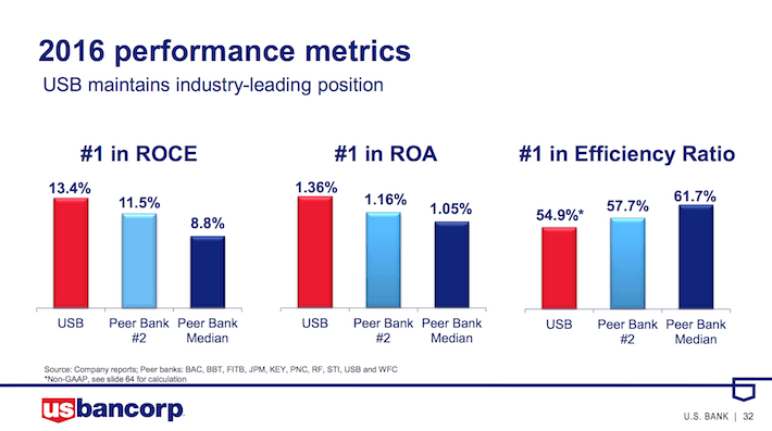 USB US Bancorp 2016 Performance Metrics