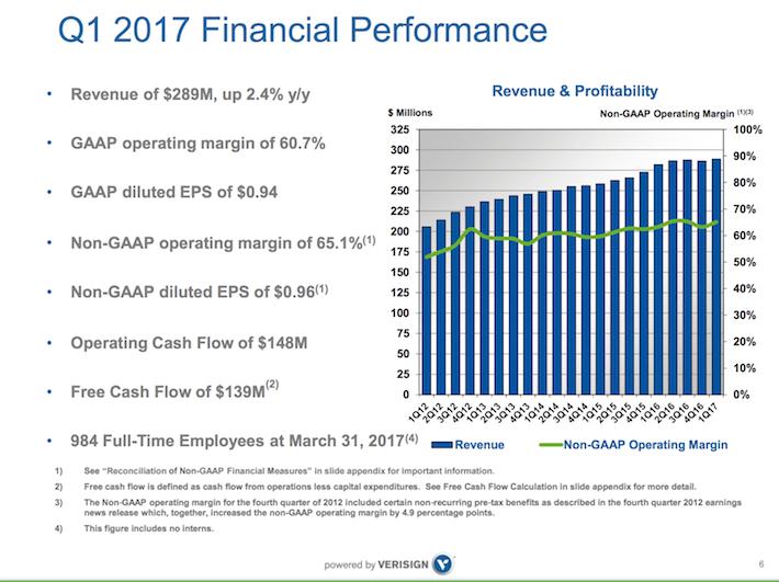 VRSN Verisign Q1 2017 Financial Performance