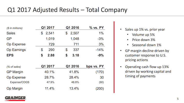 W.W. Grainger Adjusted Results - Total Company