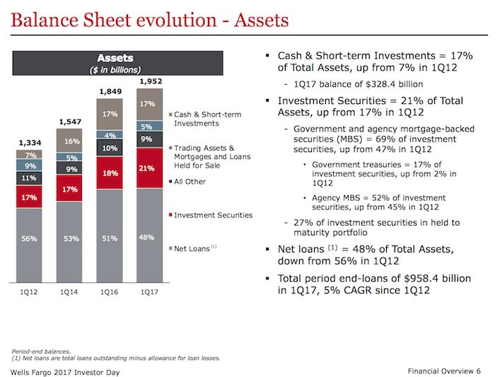 WFC Wells Fargo Balance Sheet Evolution - Assets