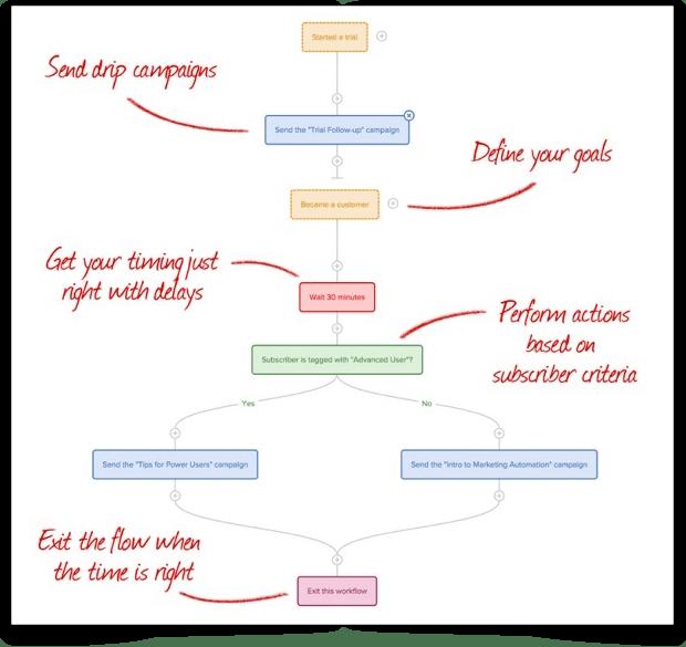 drip diagram
