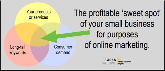 marketing sweet spot graph