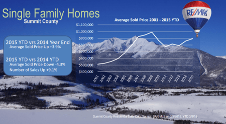 single family homes market data Summit County March 2015