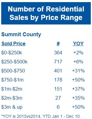 Residential-Sales-by-Price-Range