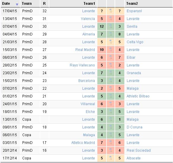 2015-04-16 23_52_04-Levante - Espanyol. 17_04_15. Primera Division (Spain). Goals, corners, yellow a