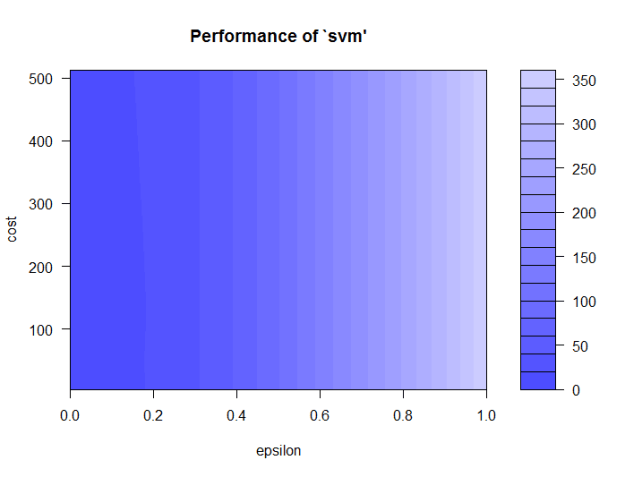 support-vector regression performance 1