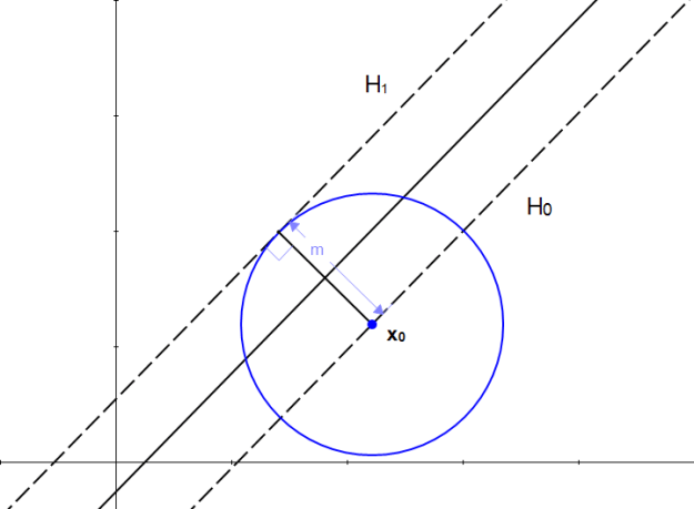 Figure 10: All points on the circle are at the distance m from x0