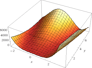 Rosenbrock function