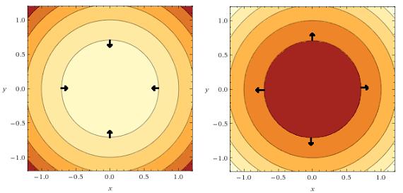 gradient_and_contour