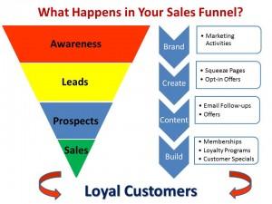 Στάδια χοάνης πώλησης - sales funnel stages