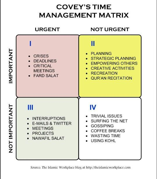 Stephen Covey's Time Management Matrix