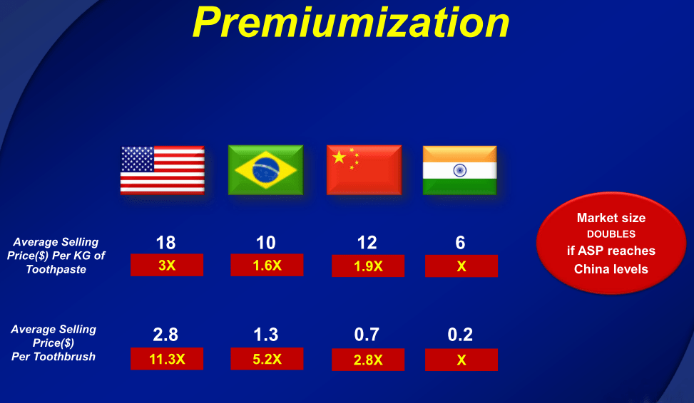 India Toothpaste Market - Premiumization Possibilities