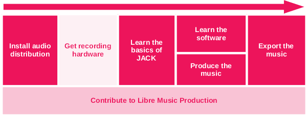 libre-music-production