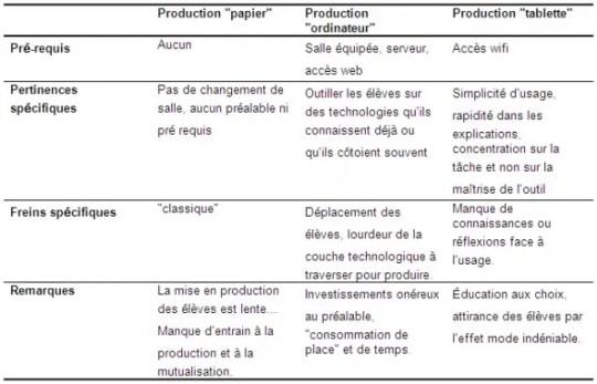 Tableau des résultats de l'expérimentation